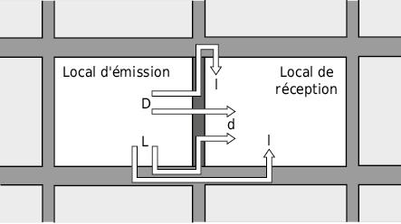 Voies possibles pour la transmission acoustique du bruit aérien
