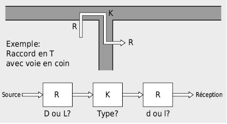 Typologie de la transmission acoustique