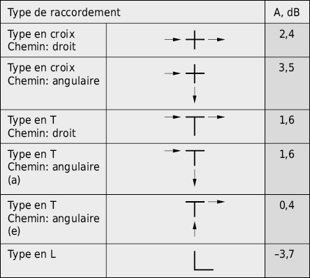 Affaiblissement par les jonctions pour différents types de raccords