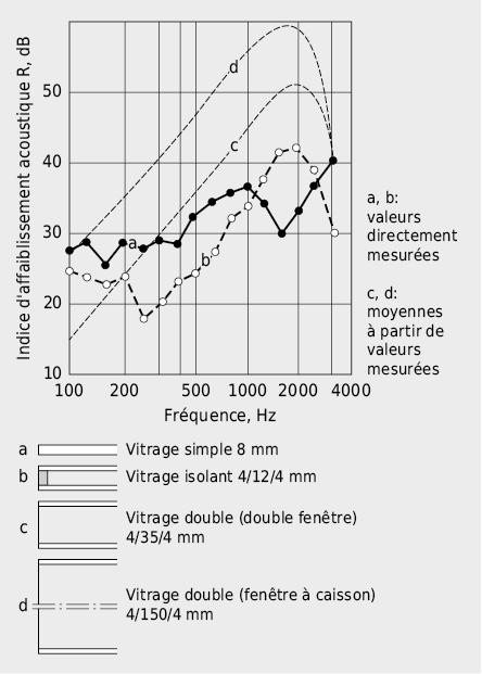 Influence de l'espacement entre les verres sur l'isolement acoustique pour des vitrages de masses surfaciques identiques