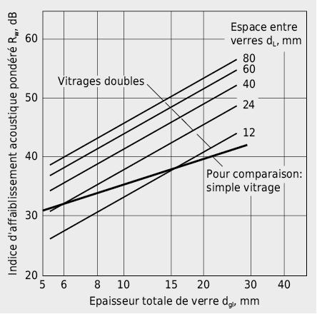 Indice d'affaiblissement acoustique pondéré Rw de vitrages doubles en fonction de l'épaisseur des verres et de leur espacement