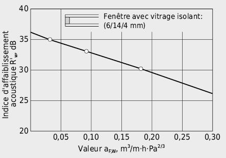 Influence de la perméabilité à l'air des joints du cadre de fenêtre sur l'isolement acoustique