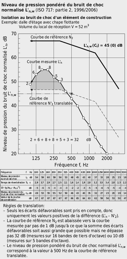 Détermination du niveau de pression pondéré du bruit de choc normalisé L'n,w à partir de la courbe d'isolement L'n(f) d'une dalle en béton avec une chape flottante