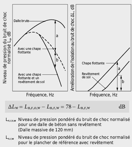 Amélioration l'isolation au bruit de choc par chape flottante et revêtement praticable: définitions de l'amélioration de la protection contre le bruit de choc ΔL(f) et de l'indice d'amélioration pondéré de l'isolation au bruit de choc ΔLw d'un revêtement de sol