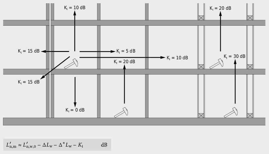 Valeurs correctives pour une première évaluation sommaire de l'affaiblissement par propagation du bruit de choc, par rapport à une construction massive avec dalles filantes; cloisons