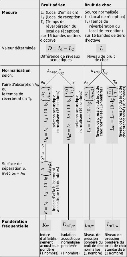 Des valeurs mesurées en fonction de la fréquence aux valeurs caractéristiques uniques: principes de la normalisation