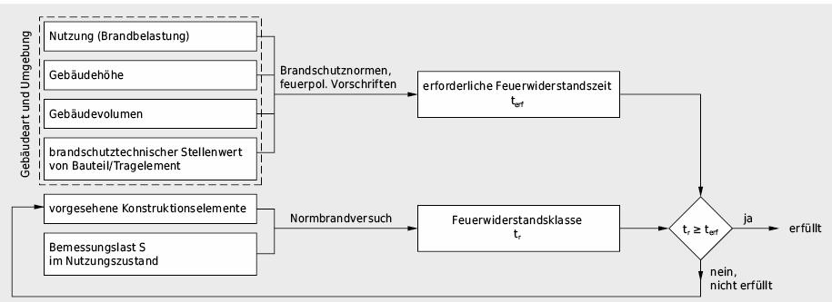 Konventionelle brandschutztechnische Beurteilung von lastaufnehmenden Bauteilen auf der Basis eines Normbrandversuches