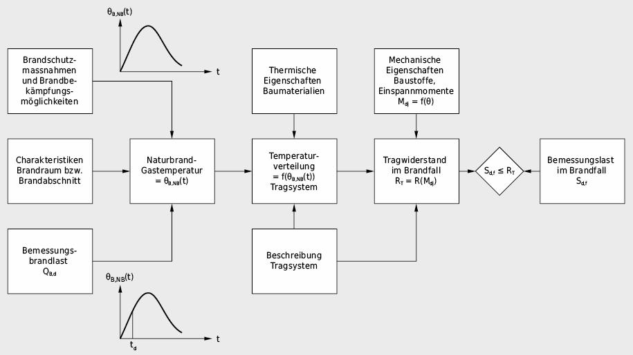 Physikalisches Modell zur analytischen Beurteilung von Tragwerken unter Brandeinwirkung auf der Basis einer möglichst wirklichkeitsnahen Beschreibung eines Naturbrandablaufes