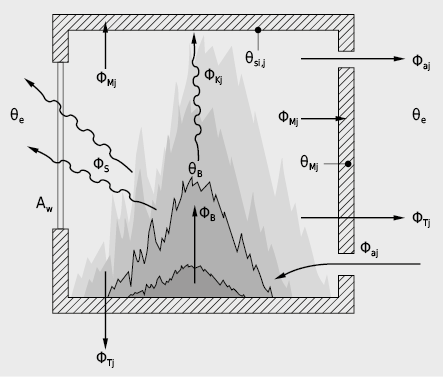 Schematische Darstellung der Wärme- und Massenströme in einem Brandraum