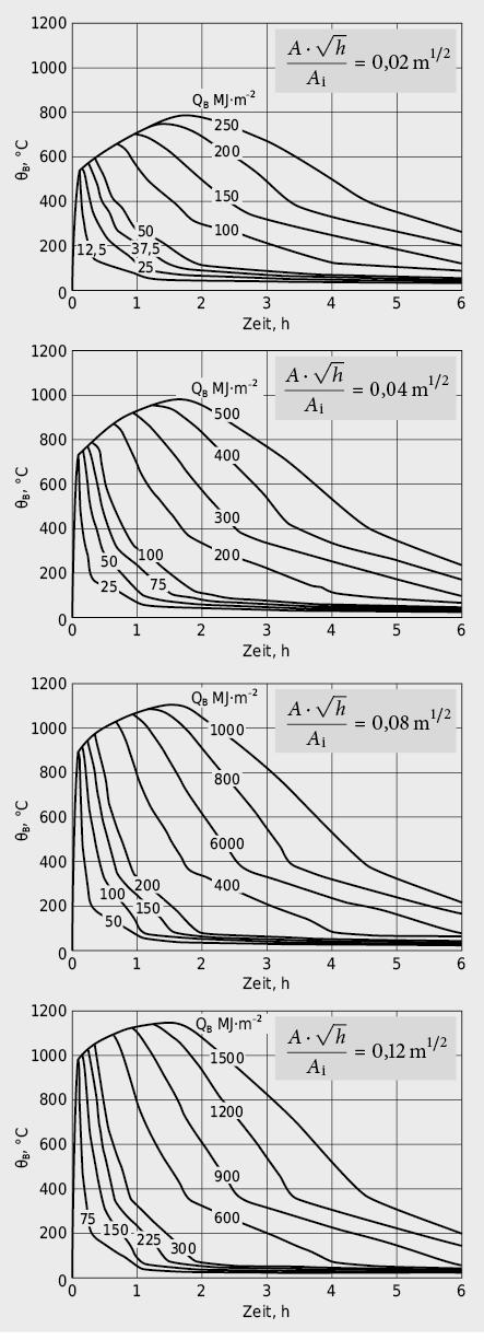 Zeitliche Entwicklung der Brandraumtemperatur in Abhängigkeit von Brandbelastung QB und Luftzufuhr