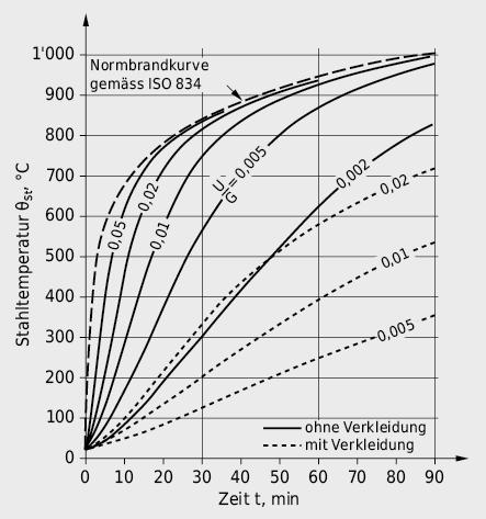 Durchschnittliche Stahltemperaturen von unverkleideten bzw. verkleideten Stahlelementen bei Brandbelastung gemäss ISO-Normbrandkurve