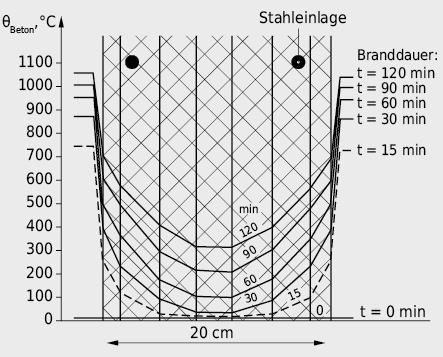 Temperaturverlauf in einer 20cm starken Betonwand unter Brandeinwirkung gemäss Normbrandkurve ISO 834