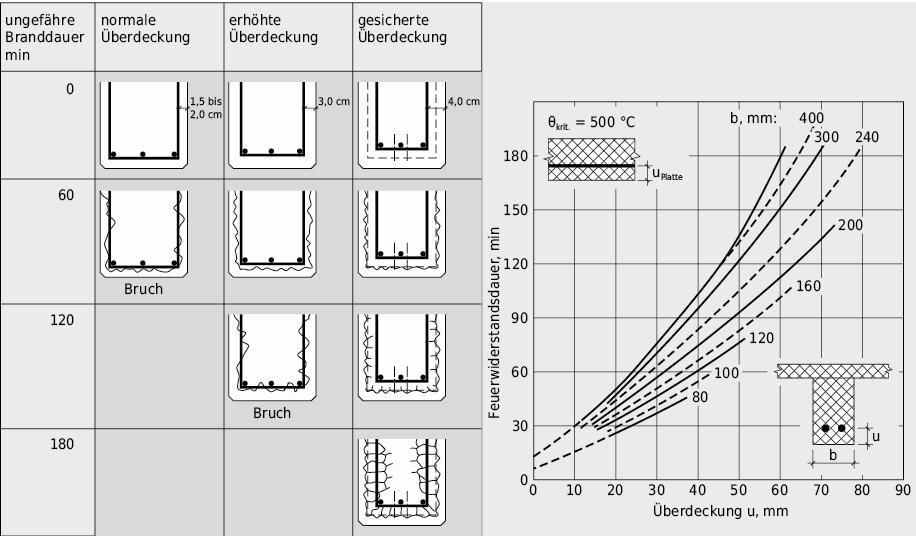 Eisenüberdeckung in der Zugzone und Feuereinwirkung; Mindestüberdeckungsstärken u von statisch bestimmt gelagerten Balken in Abhängigkeit von der Balkenbreite b im Vergleich zu statisch bestimmt gelagerten Platten