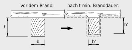 Verminderung des für den Feuerwiderstand wirksamen Querschnittes durch Abbrand am Beispiel eines massiven Holzbalkens. Bei Biegeträgern wird u.U. auf der Zugseite die Schutzschicht abgesprengt, was zu Abbrandgeschwindigkeiten von bis zu 1,1mm/min führt.