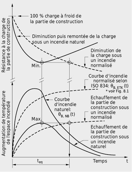 Concept pour la détermination de la durée de résistance au feu équivalente