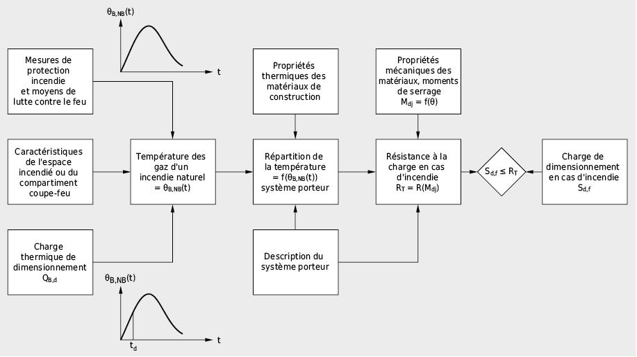 Modèle physique pour la détermination analytique des systèmes porteurs exposés au feu sur la base d'une description aussi réaliste que possible du déroulement d'un incendie naturel