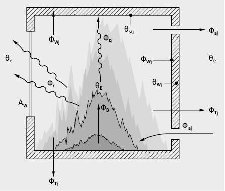 Représentation schématique des flux de chaleur et de masse dans un espace incendié