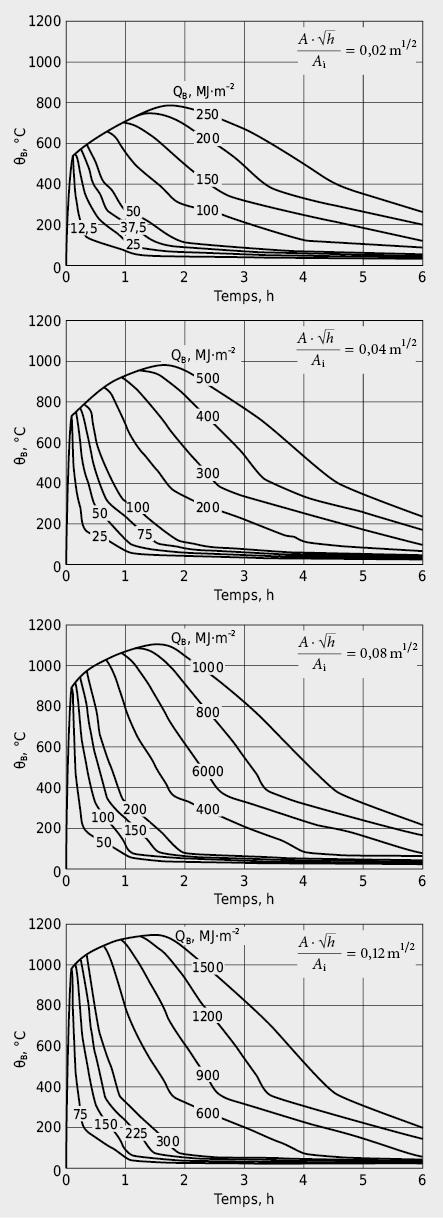 Evolution temporelle de la température d'un local incendié en fonction de la charge thermique