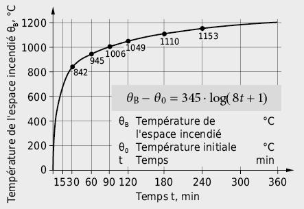 Courbe normalisée de température-temps selon ISO 834