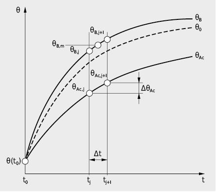 Evolution temporelle de la température