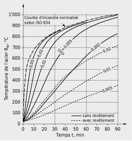 Température moyenne de l'acier pour des éléments en acier avec et sans revêtement sous l'effet d'un incendie d'après la courbe d'incendie normalisé ISO