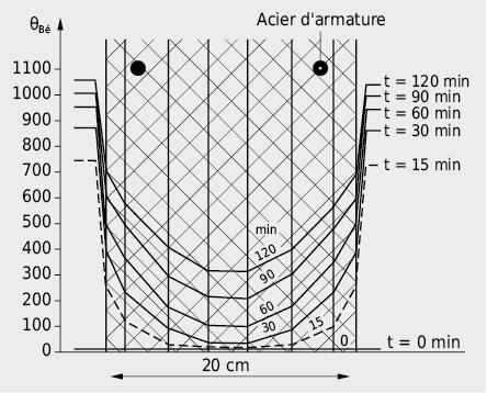 Répartition de la température dans un mur en béton de 20cm exposé à un feu selon la courbe d'incendie normalisé ISO 834