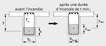 Affaiblissement de la zone de pression d'une poutre en flexion par suite de l'écaillage du béton