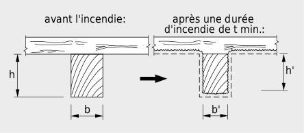 Réduction par la combustion de la section transversale utile à la résistance au feu pour une poutre en bois massive. Pour les poutres en flexion, la couche protectrice peut s'écailler du côté en traction ce qui conduit à des vitesses de combustion allant jusqu'à 1,1mm/min.