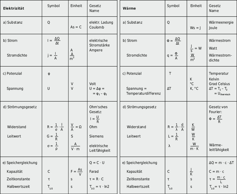 Analogie zwischen Ladungstransport/-speicherung und Wärmetransport(-leitung)/-speicherung