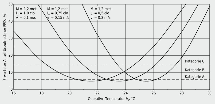 Erwarteter Anteil Unzufriedener in Abhängigkeit der operativen Temperatur, Bekleidung und Luftgeschwindigkeit bei einer sitzenden Tätigkeit M = 1,2 met