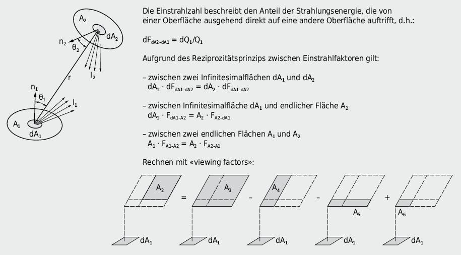 Einstrahlzahlen zwischen infinitesimalem Flächenelement und finiter Fläche → Grundlage zur Bestimmung von Strahlungsasymmetrien