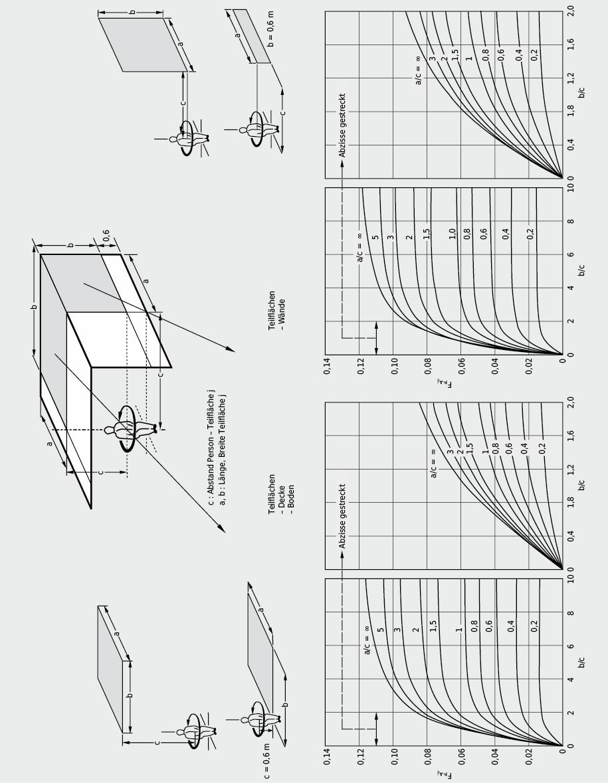 Einstrahlzahlen zwischen einer sitzenden Person und vertikalen bzw. horizontalen rechteckigen Flächen