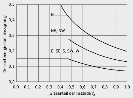Anforderungen an den g-Wert von Fassadenfenstern