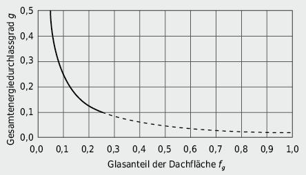 Anforderungen an den g-Wert von Dachfenstern