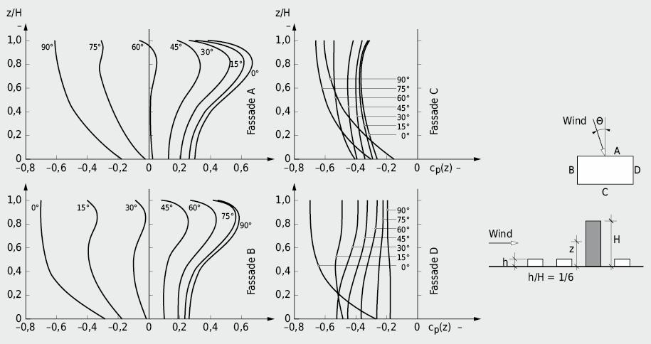 Vertikale Verteilung der mittleren Winddruckbeiwerte über die Fassadenflächen in Abhängigkeit der Anströmrichtung h/H = 1/6; Referenzgeschwindigkeit: ungestörte Windströmung auf Gebäudehöhe H