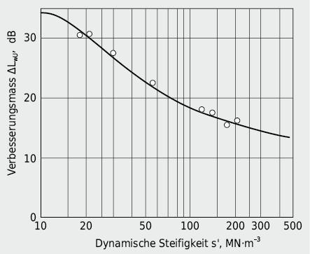 Trittschallverbesserungsmass ΔLwU eines schwimmenden Unterlagsbodens in Funktion der dyn. Steifigkeit der Dämmeinlage