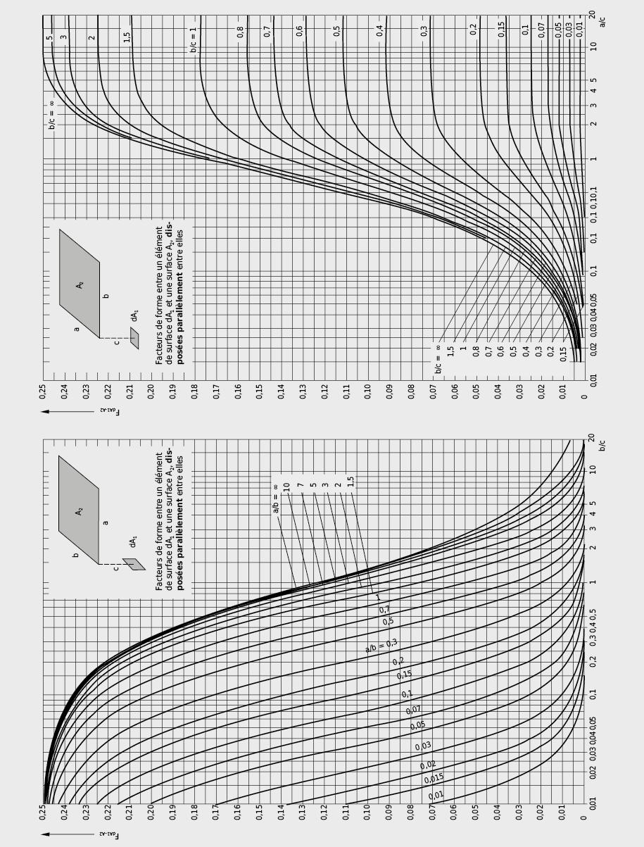 Facteurs de forme entre un élément de surface infinitésimal et une surface finie → base pour la détermination des asymétries de rayonnement