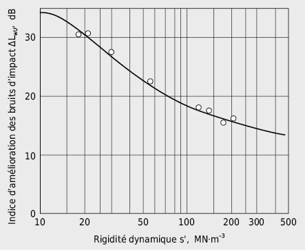 Indice d'amélioration pondéré de l'isolation au bruit de choc ΔLwU d'une chape flottante en fonction de la rigidité dynamique de la couche isolante