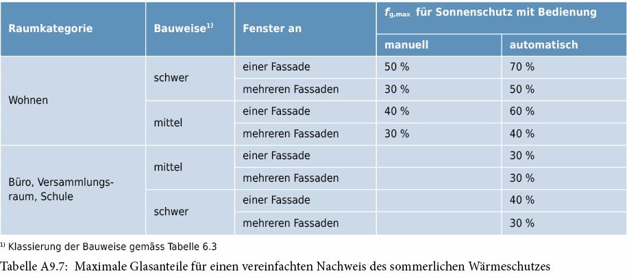Top Literatur zum Anhang in der Bauyphysik NP16
