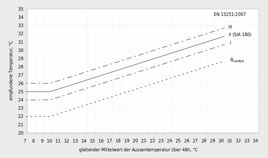 Die als maximal zulässig empfundenen Raumtemperaturen nach EN 15251:2007 und SIA 180:2014 für Räume ohne maschinelle Kühlung