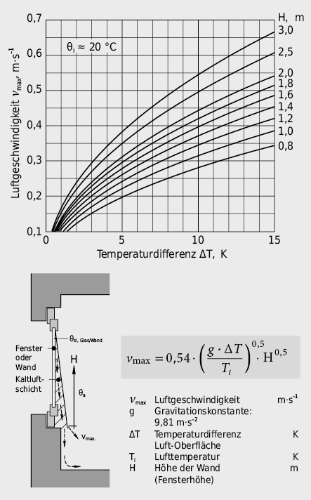 Max. Luftgeschwindigkeit in der Grenzschicht eines Fensters aufgrund der Temperaturdifferenz Raumluft/Glasscheibeninnenoberfläche