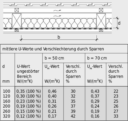 Mittlere U-Werte Um bei Kaltdachkonstru-ktionen mit unterschiedlicher Wärmedämmschichtdicke und unterschiedlichem Sparrenabstand, berechnet mit2D-Wärmebrückenprogramm