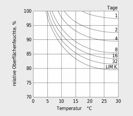 Sporenauskeimungszeit besonders kritischer Schimmelpilze in Abhängigkeit von der Temperatur und der relativen Feuchte der Oberfläche nach Lit.