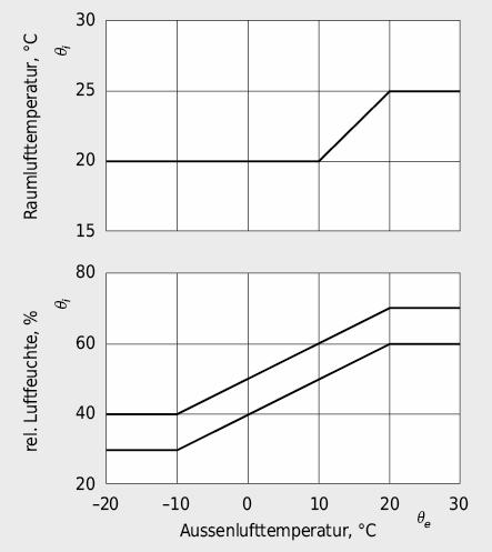 Tagesmittel der raumseitigen Lufttemperatur und Luftfeuchte in Wohnhäusern und Bürogebäuden in Abhängigkeit vom Tagesmittel der Aussenlufttemperatur A: normale Belegung, B: starke Belegung