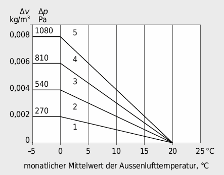Raumseitige Luftfeuchteklassen in Abhängigkeit der Aussenlufttemperatur
