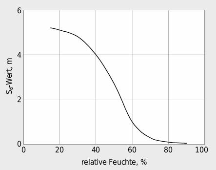 Schematischer Verlauf des sd-Wertes einer adaptiven Dampfbremse