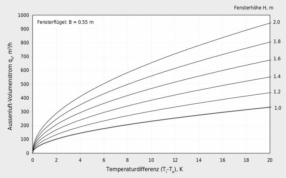 Aussenluft-Volumenstrom in Abhängigkeit zur Temperaturdifferenz und Fensterhöhe H am Beispiel eines Fensterflügels mit der Breite B = 0.55 m