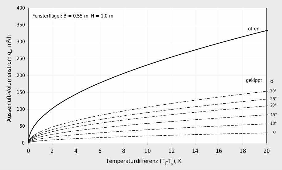 Aussenluft-Volumenstrom bei einem Kippfenster in Abhängigkeit zur Temperaturdifferenz und zum Öffnungswinkel α im Vergleich zum offenen Fensterflügel B = 0.55 m, H = 1.0 m,