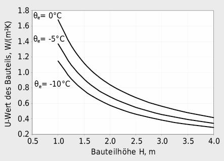 Beispiel maximal zulässiger Wärmedurchgangskoeffizienten U eines Bauteils in Abhängigkeit der Bauteilhöhe und der Aussenlufttemperatur für einen Raum mit internen Wärmelasten