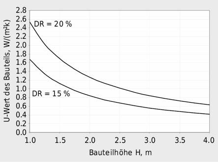 Beispiel maximal zulässiger Wärmedurchgangskoeffizienten U eines Bauteils in Abhängigkeit zur Bauteilhöhe und Draught Rate DR für einen Raum mit internen Wärmelasten